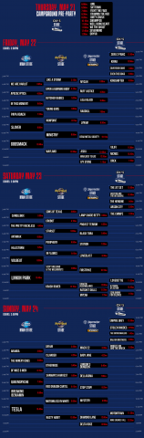 Schedule for Rocklahoma including a few Soultone artist.